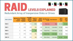 Read more about the article What is RAID and What Role Does it Play in a NAS Server