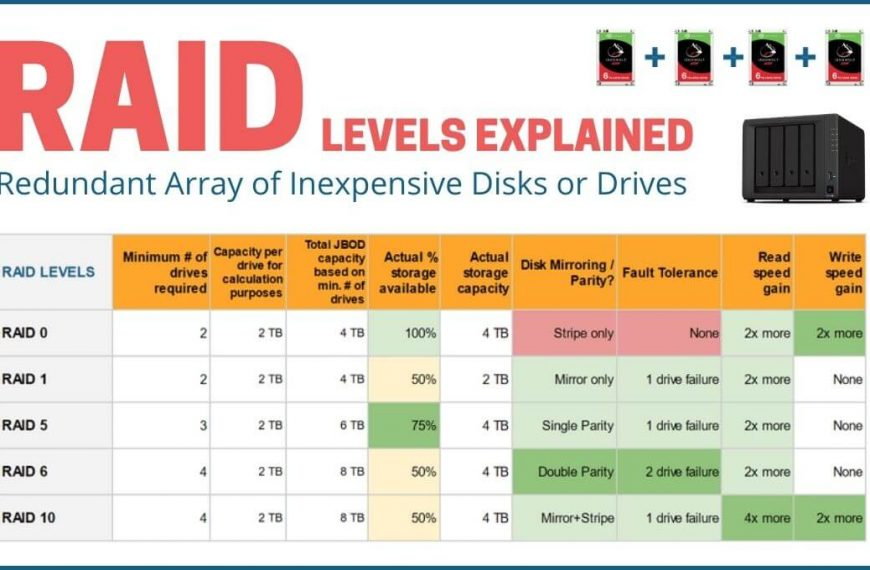 What is RAID and What Role Does it Play in a NAS Server